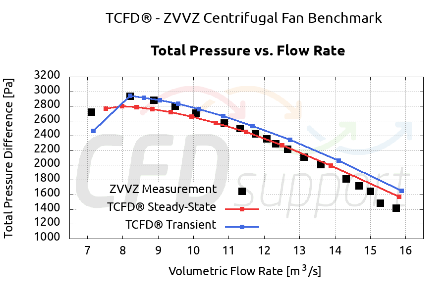 Efficiency Radial Centrifugal Fan Benchmark CFD Simulation