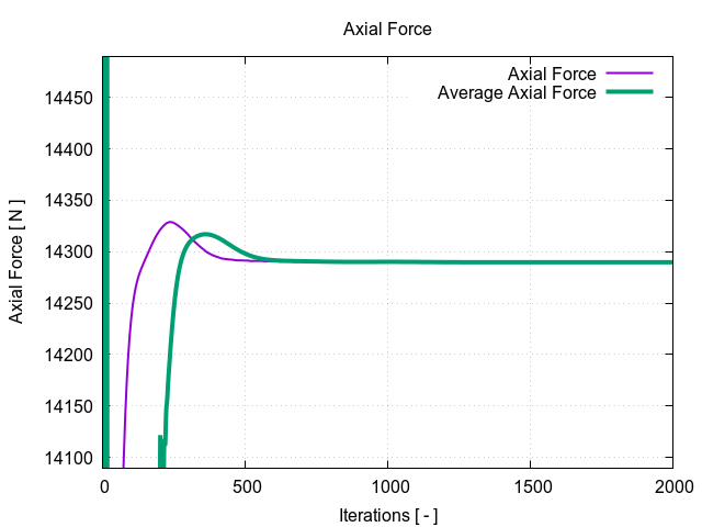 Wind Turbine Axial Force