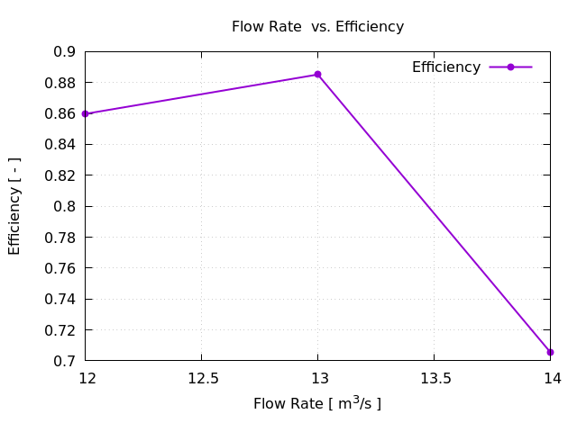 TCFD Axial Pump Gnuplot Efficiency FLow Rate