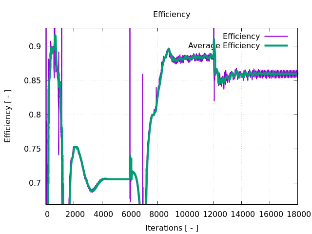 Turbomachinery CFD Axial Pump Gnuplot Efficiency Iterations