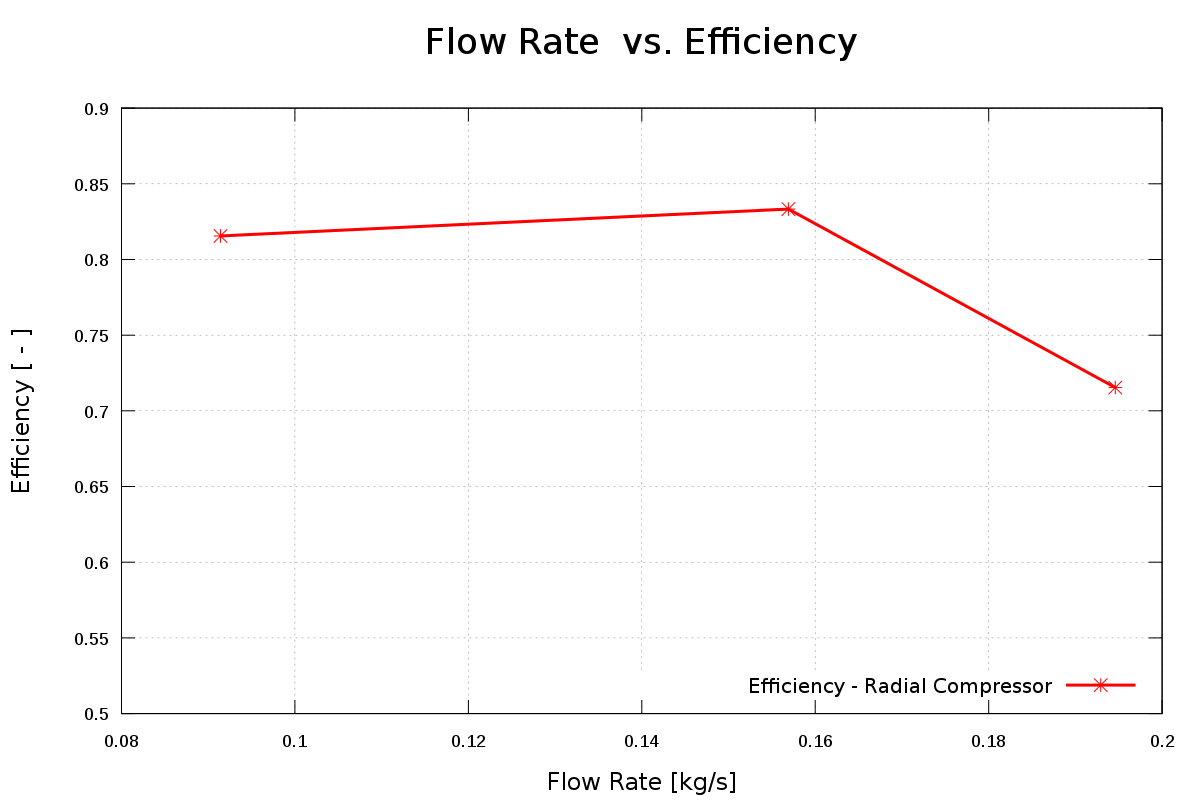 CFD radial compressor run mass flow rate