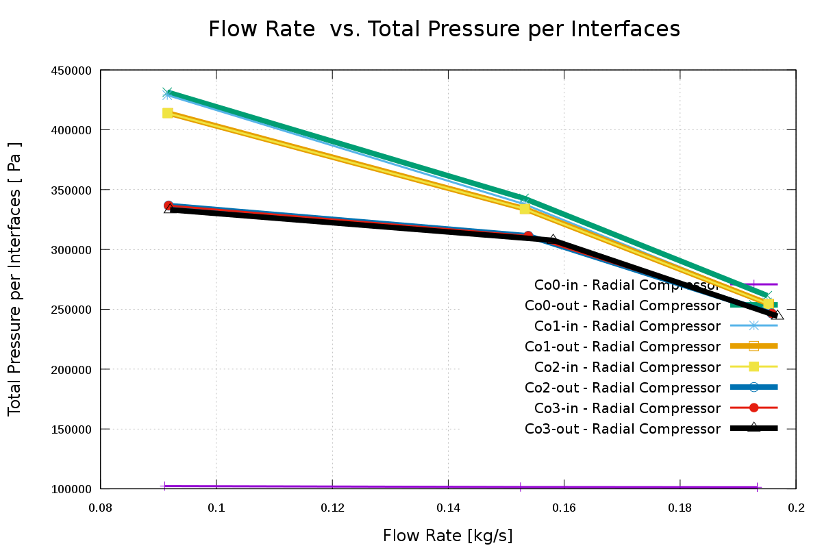 TurbomachineryCFD-radial-compressor-compressible-mass-flow-rate-vs-efficiency