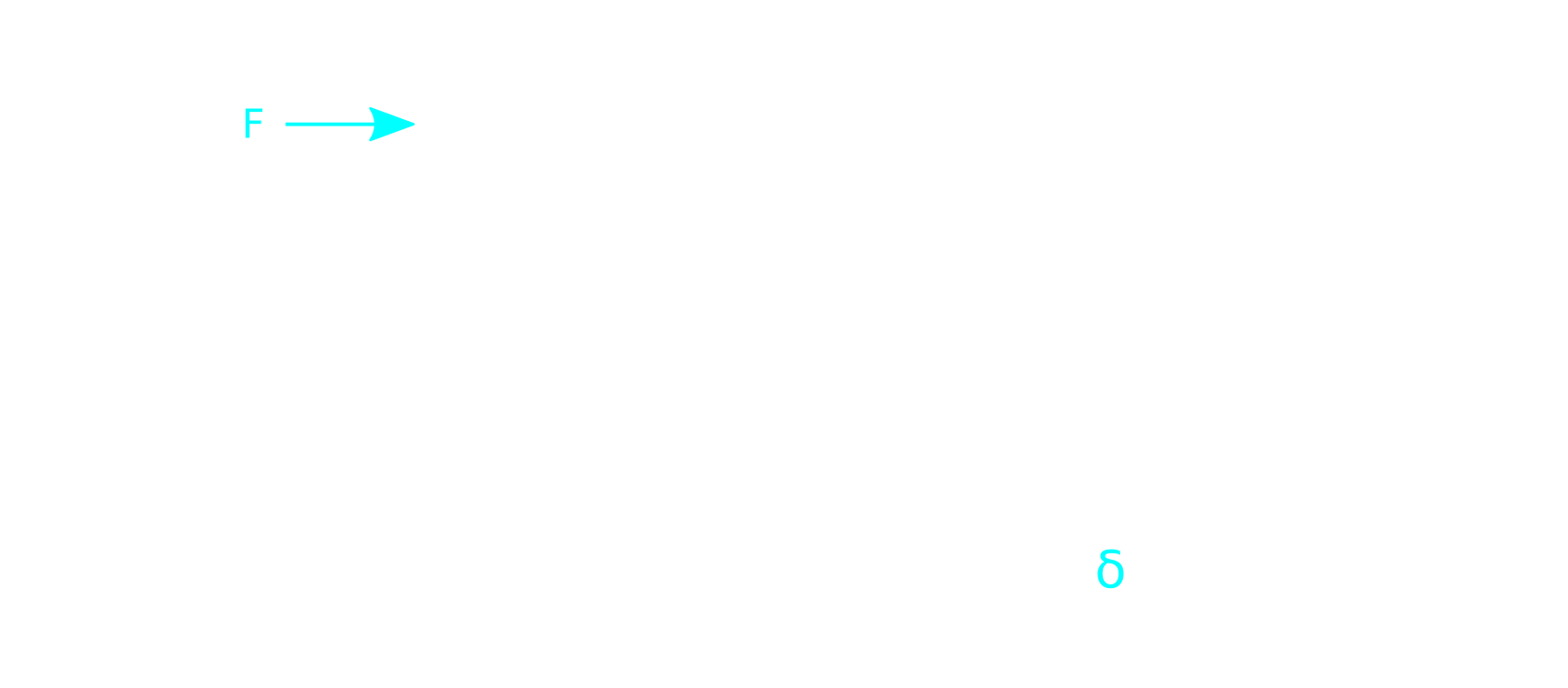 Beam deformation skecth